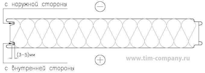 Закладка герметика в замок стеновой панели