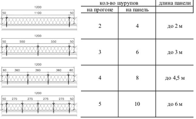 монтаж сэндвич панелей, рекомендуемые схемы расположения шурупов