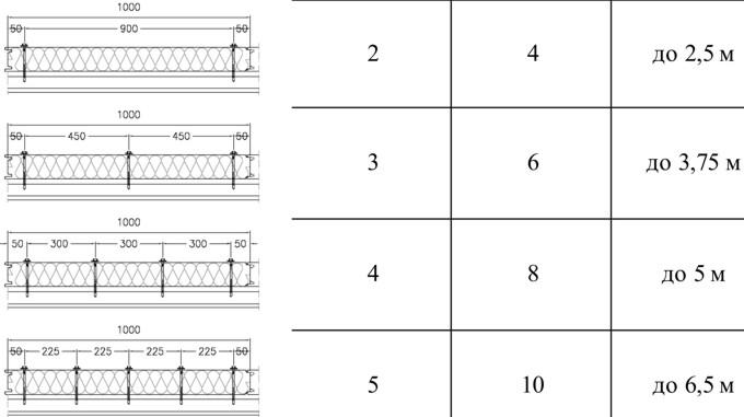 расположение шурупов при монтаже панелей