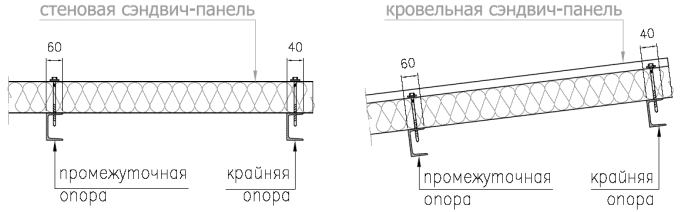 минимальные размеры при монтаже панелей